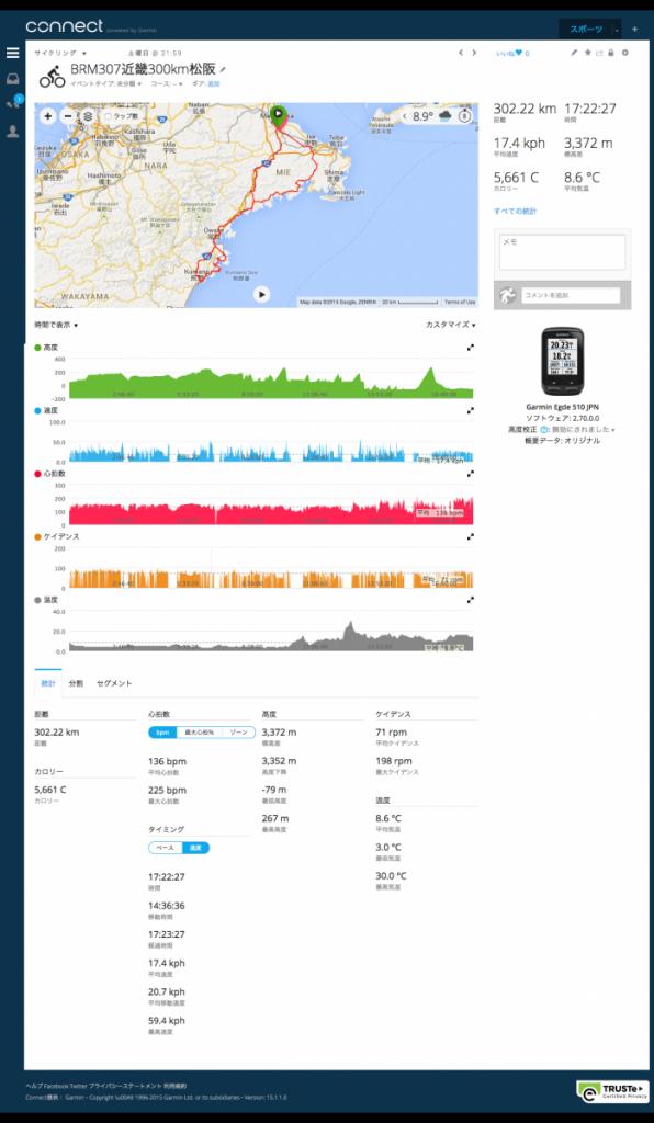 Garmin-Connect 2015BRM307近畿300km松阪