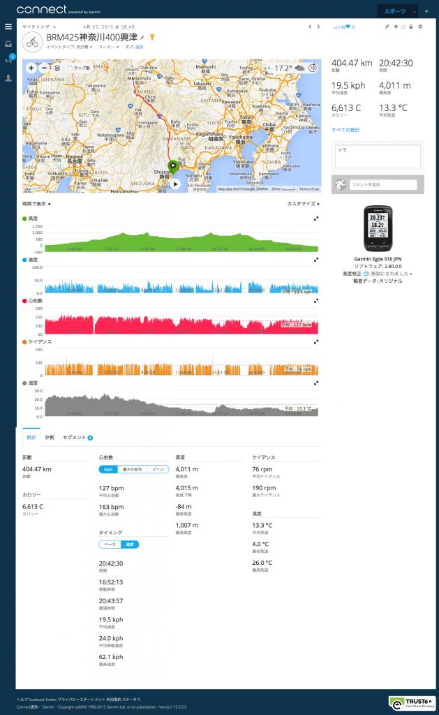ガーミンの記録 2015 BRM425神奈川400興津